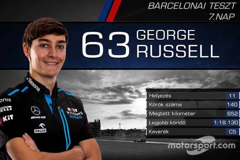 George Russell, RoKit Williams Racing