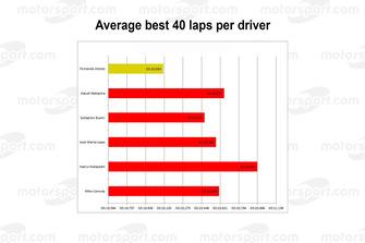 Le Mans 2018: Average best 40 laps per driver
