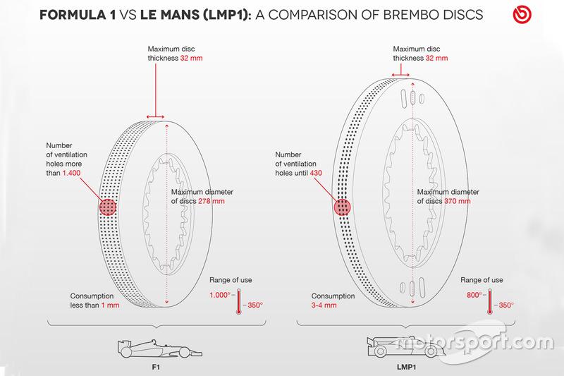 Brembo, comparazione dischi F1 / Le Mans
