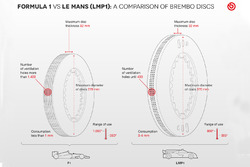 Brembo disc F1 / Le Mans