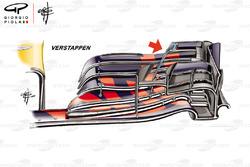 L'aileron avant de la Red Bull Racing RB14 de Max Verstappen