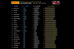 Tyre selections - British GP