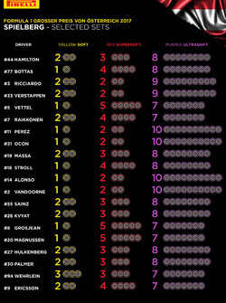 Pirelli-Reifenwahl für Spielberg