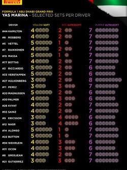 Pirelli-Reifenwahl der Fahrer für den Grand Prix von Abu Dhabi