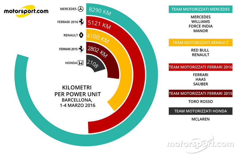 Km per power unit (1-4 marzo)