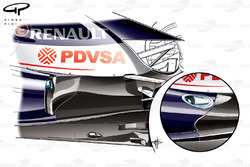 Williams FW34 exhaust solutions (Mugello test, inset)