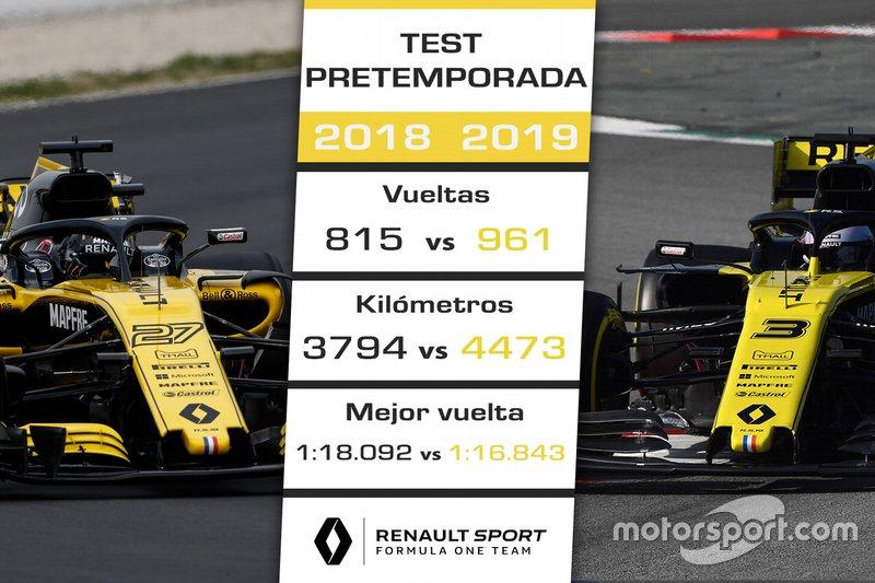 Comparación Renault F1 Team test 2018-2019