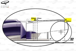 Permitted chassis dimensions