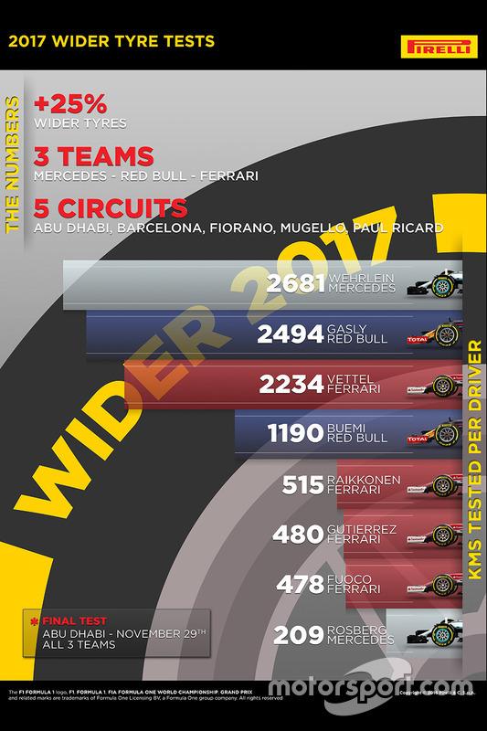 Test de los neumáticos Pirelli de 2017
