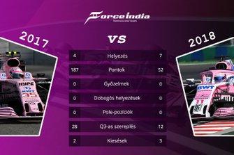 Csapatok összehasonlítása - Racing Point Force India