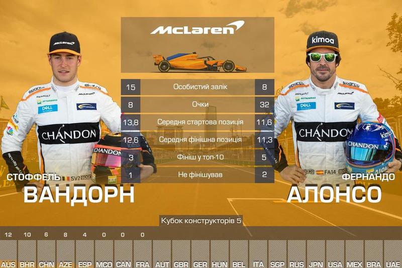 5. McLaren — 40