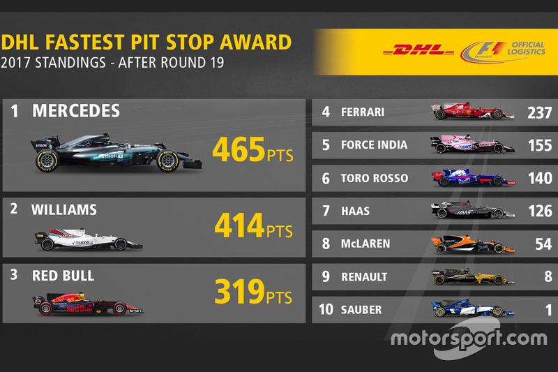 Classifica Fastest pit stop award