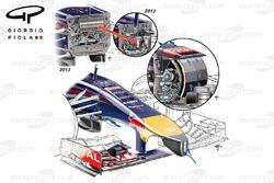 Nasenvergleich vom Red Bull RB9-RB10-RB11