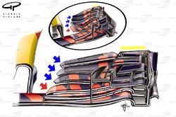 Red Bull RB13: Frontflügel, Vergleich