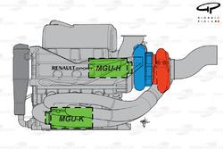 Renault 2014 powerunit layout