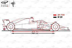 Ferrari SF71H and Mercedes W09 comparison