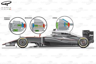 McLaren MP4-30, comparazione dei layout del motore