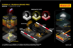 GP di Russia, infografica Pirelli