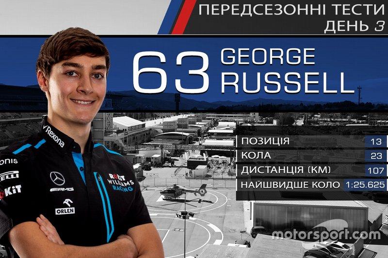 13. Джордж Расселл