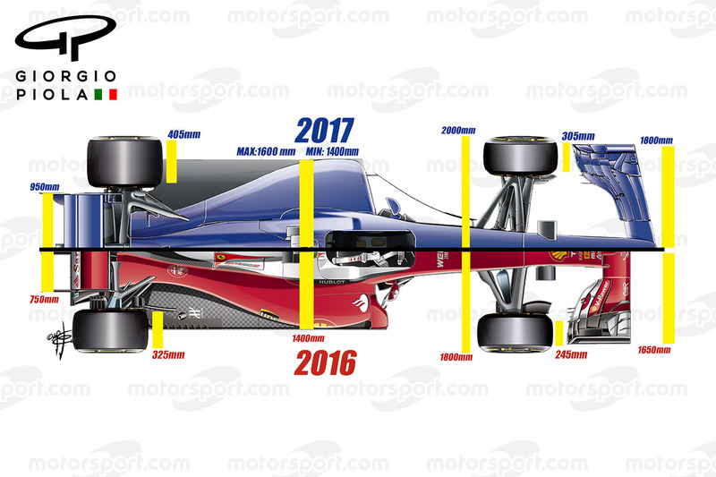2017 regulaciones aerodinámicas, vista superior