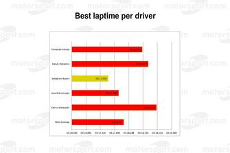 Le Mans 2018: Best laptime per driver