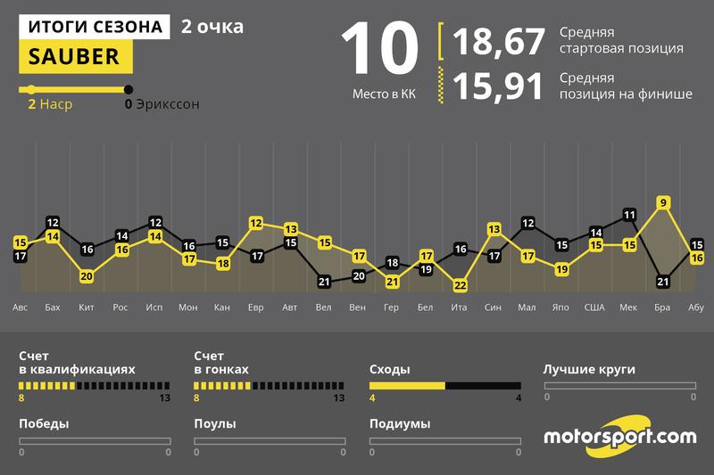 Итоги года: Sauber