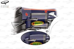 Comparaison des dérives latérales de la Red Bull RB13