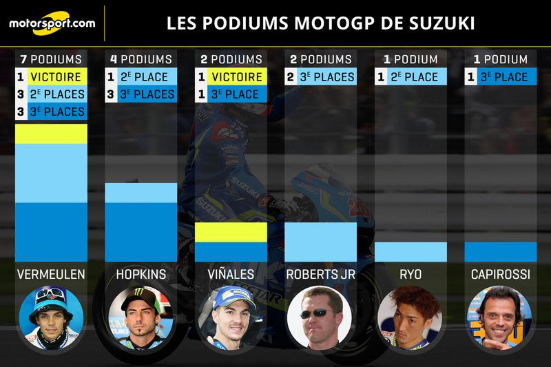 Les podiums MotoGP de Suzuki