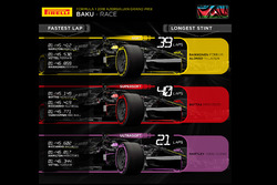 Pirelli Azerbaijan GP tire graphic