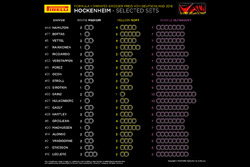 Selected sets per driver German GP