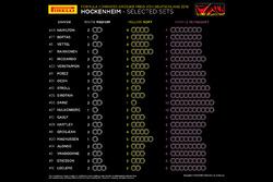 Selected sets per driver German GP