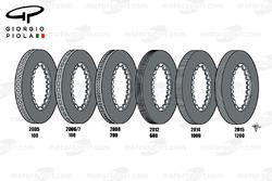 Evolution des disques de freins Brembo de 2005 à 2015