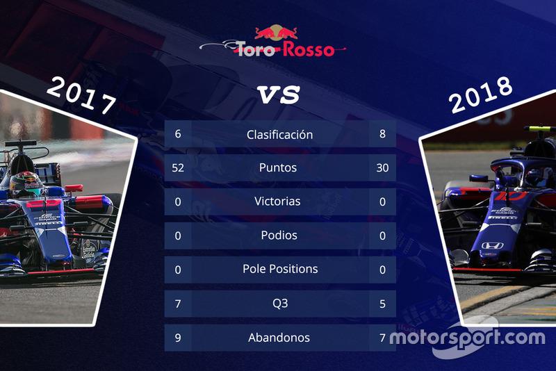 Toro Rosso: comparación de las primeras 15 carreras de las temporadas 2017 y 2018