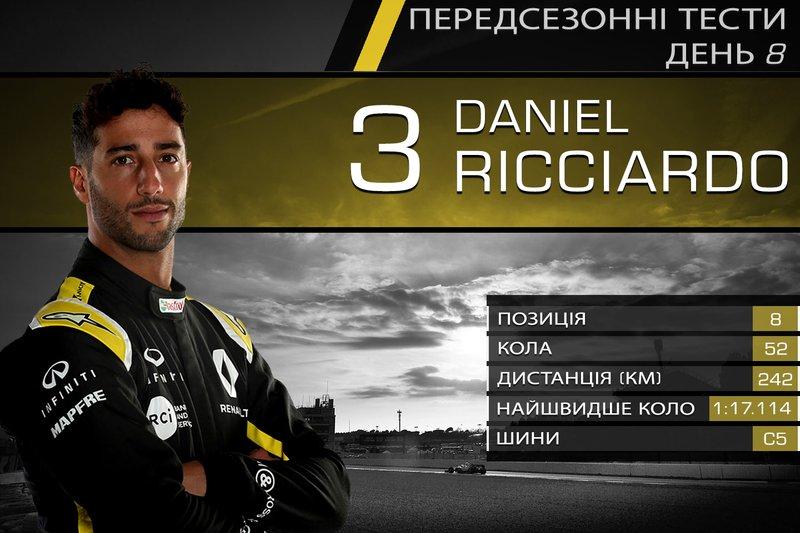 8. Даніель Ріккардо