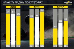 Кількість аварій у MotoGP по класах