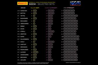 Selección de neumáticos elegidos por los pilotos