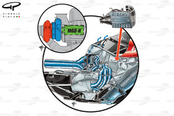 DUPLICATE: Ferrari 059/3 powerunit layout, Turbo layout inset (red, turbine - blue, compressor with MGU-H inside ICE's Vee) Liquid-to-air chargecooler mounted in the forward section of the ICE's Vee too.  Blue arrows depct airflows cooling path around the