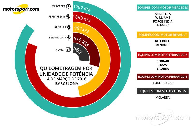 Quilometragem - 4 de março