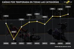Caídas por temporada en MotoGP, Moto2 y Moto3