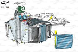 Minardi PS02 radiator angle dependent on bargeboard height