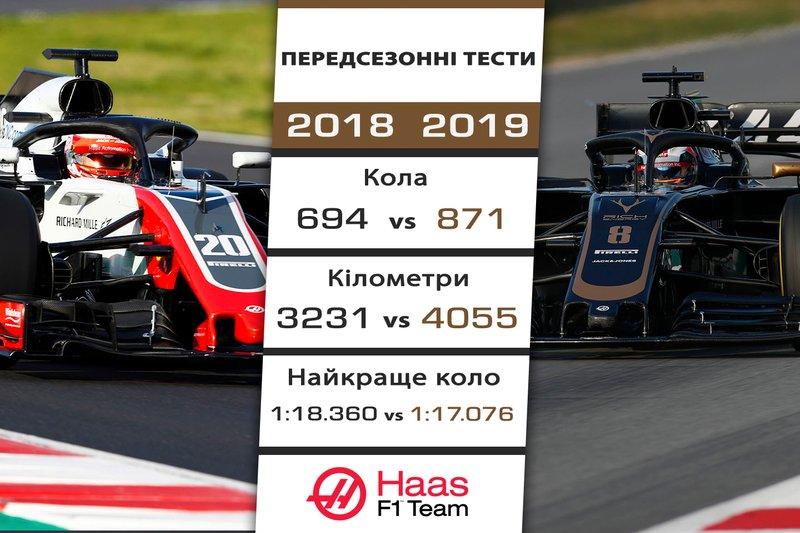 5. Haas - 1,284 секунди