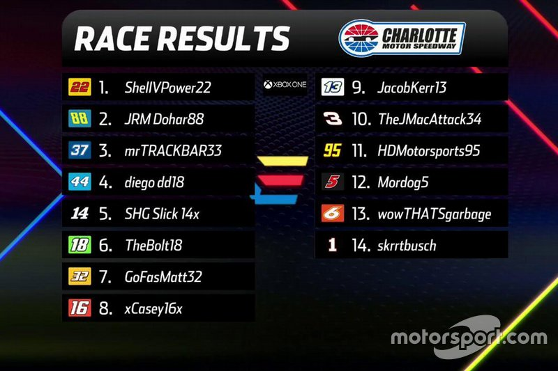 Xbox Results Graphic
