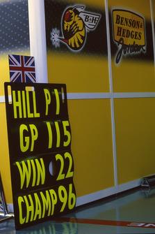 Boxentafel für 1. Damon Hill, Jordan
