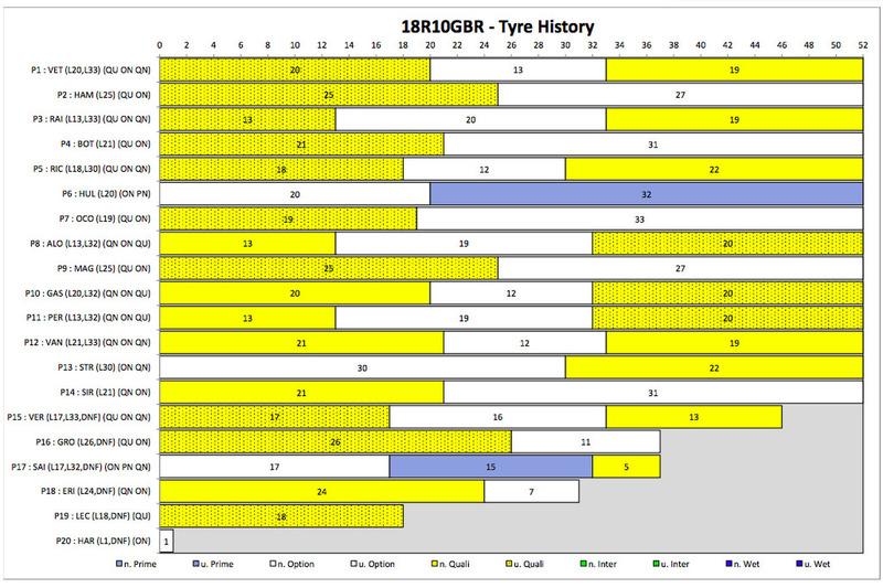 Tyre history