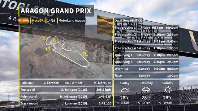 MotoGP - Aragon Grand Prix preview