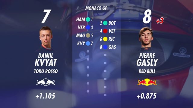 Starting Grid for the Monaco GP