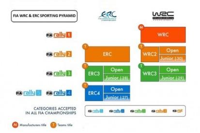WRC mit Rally1-Autos: FIA stellt Rallye-Pyramide für die Zeit ab 2022 vor