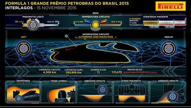 La Pirelli prevede due o tre pit stop ad Interlagos