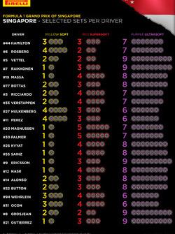 Selección de neumáticos Pirelli por piloto