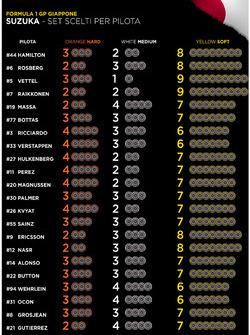 Set de neumáticos por piloto para el GP de Japón